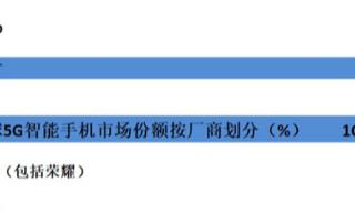 2020年中国市场5G出货量将大幅增长,需求高于预期