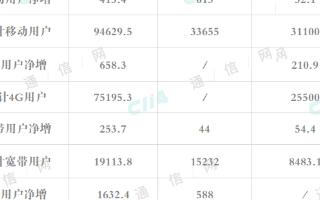 三大运营商三月份运营数据出现增长,5G业务套餐用...