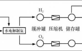 重力儲能和氫氣儲能將進軍鋰離子電池市場