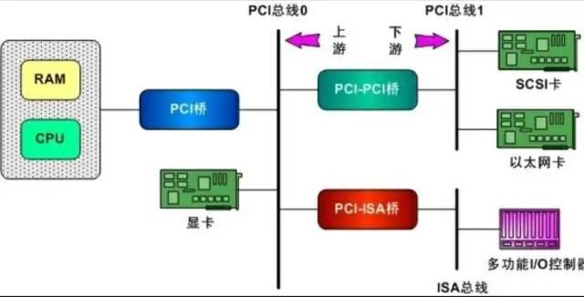 Linux PCI驱动到底都干了些什么?(一)