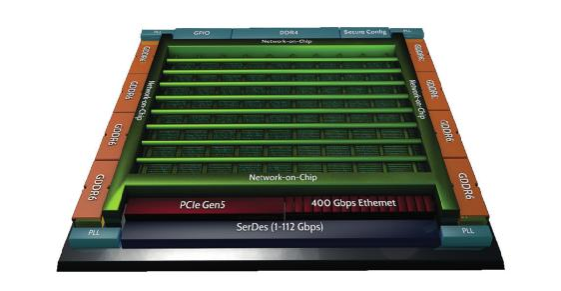 片上網絡(NoC)技術的發展及其給高端FPGA帶來的優勢