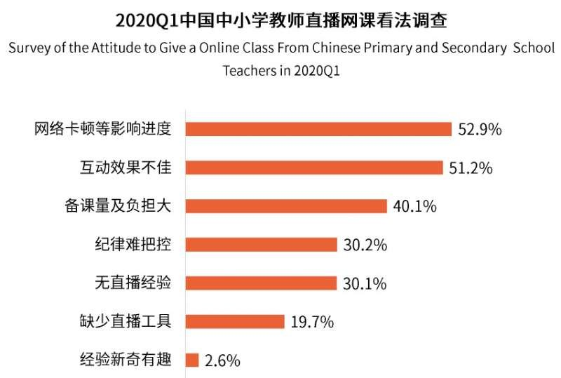 """在线教育体验痛点不容忽视,中国联通在京推出""""学习宽带"""""""