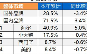 洗衣机市场前五品牌的份额总和超80%,海尔累计份额达到40.9%