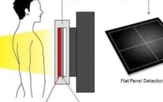 日本东丽研发波长转换技术应用于非晶硅平板探测器中
