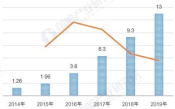 2019年我國協作機器人市場規模約為13億元,內資市場份額持續增長