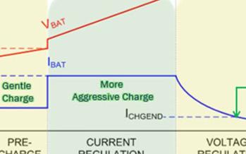 安森美半导体锂电池充电器技术可移植到更小的充电尺...