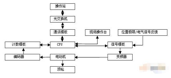基于SIMATIC PCS7過程控制系統實現自動化真空控制系統的設計