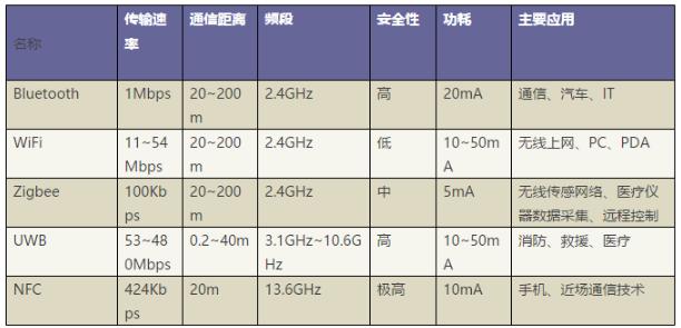 常用无线通信协议比较 工业无线技术比较
