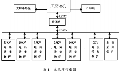 分布式變電站自動控制系統的軟硬件設計