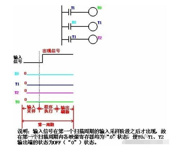 PLC的掃描周期_PLC輸入/輸出滯后時間