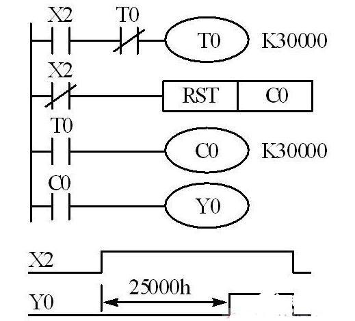 三菱plc定時擴展編程實例