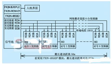 PLC采用擴展存儲器通訊控制變頻器的方法