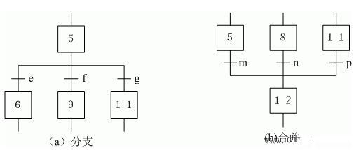 PLC的顺序功能图