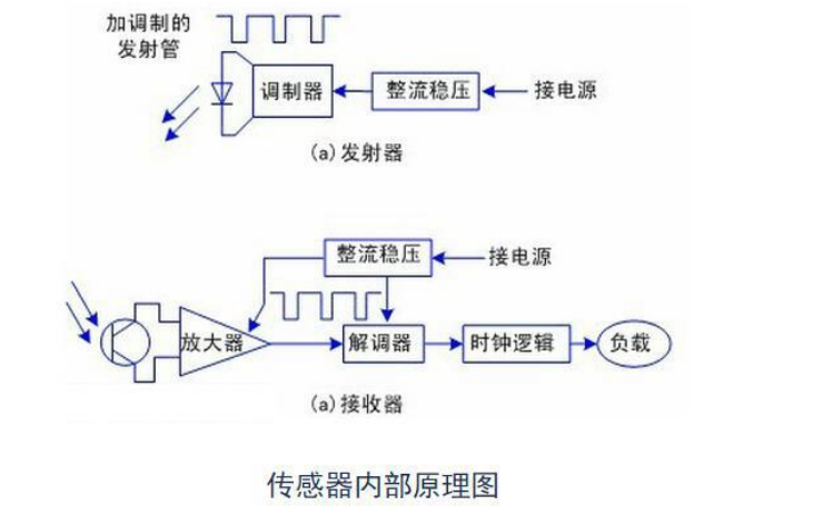 E18-D80NK紅外避障傳感器的使用說明書