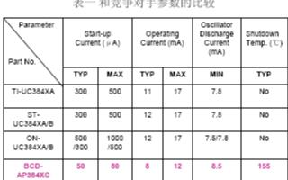 384X系列电流型PWM控制器的特点及设计注意事...