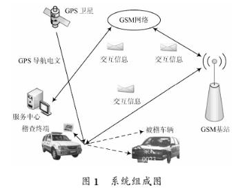 基于PXA270術和GSM無線通信技術實現移動智能車輛稽查系統的設計