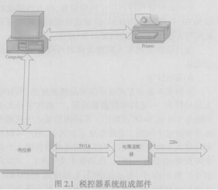 基于uPSD32XX系列單片機實現稅控器系統的軟硬件設計