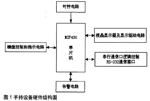基于MSP430FG4618微控制器实现卫星通信...