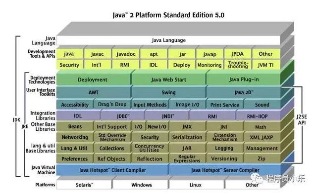 什么是JVM?淺談JRE、JDK和JVM的關系