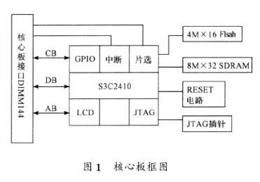 基于S3C2410處理器實現電子提花機控制系統的軟硬件設計