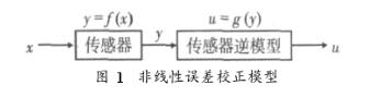 利用LS-SVM回歸算法辨識模型參數實現傳感器非線性校正的研究