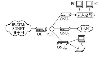 基于FPGA技术与以太网的无源光网络实现MAC控...