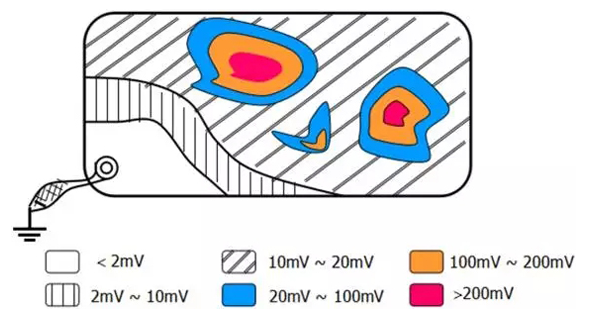 共模輻射電磁干擾分析 如何減小共模輻射