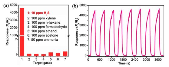 研究院开发基于氧化物半导体的超微型气体传感器