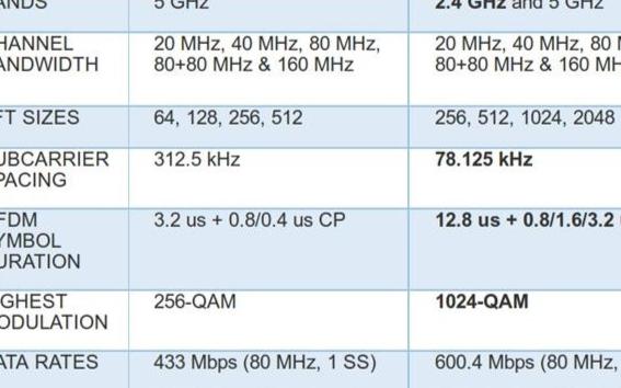 為什么說802.11ax會成為下一代WiFi技術標準