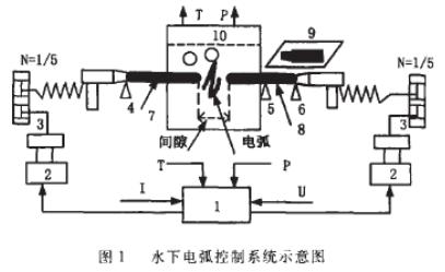 基于西门子S7-200系列PLC实现水下电弧控制系统的设计