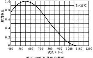 TCD1501C型CCD圖像傳感器的原理、性能特點及驅動電路的設計