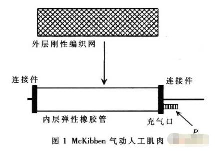 基于McKibben型氣動人工肌肉實現構建機器人關節控制的軟硬件系統