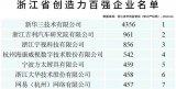 浙江省首次发布《浙江省创造力百强企业名单》