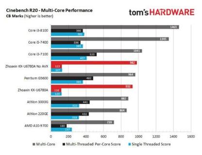 兆芯开先KX-U6780A x86处理器,兼容最新的SSE4.2/AVX x86指令集