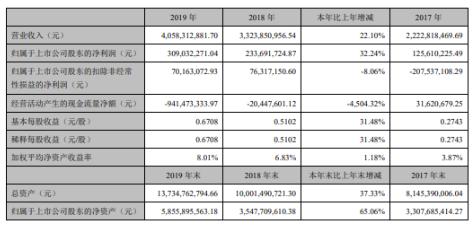 20119年北方華創營收40.58億元,光伏設備...
