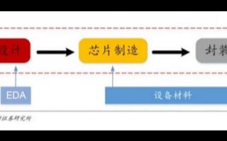大基金二期為半導體封測行業帶來機遇,幫助最終實現國產替代進口