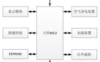 温湿度传感器芯片HCP2D-3v的特性及在应用分析