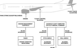 通信接口利用RS-485物理层实现飞机防雷保护