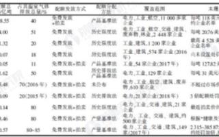 2020年中國全國碳市場建設進展及未來展望