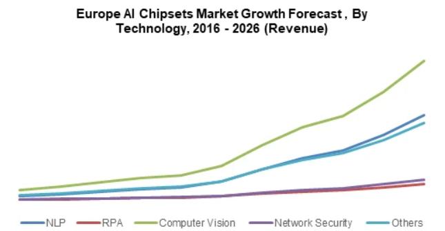 环球市场观察:人工智能芯片市场将在2026年达到700亿美元