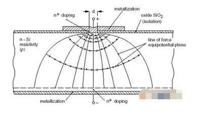 采用擴散電阻技術的KTY系列硅傳感器的特點及應用分析
