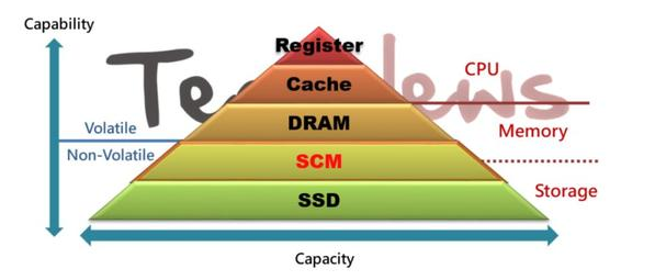 SCM技術對存儲產業存在影響嗎