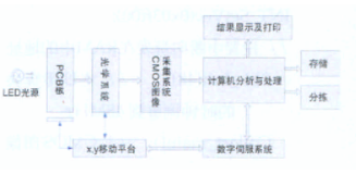 基于TMS320VC5509A DSP芯片實現自動光學檢測系統的軟硬件設計