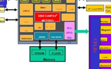 基于MCF5253微处理器实现税控POS机解决方案系统的设计