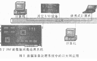 基于TMS320C6211和MX98728EC芯片实现数据采集处理系统的设计