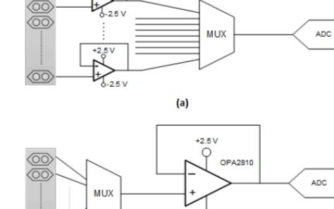 在高速應用中使用JFET輸入模擬放大器的優勢