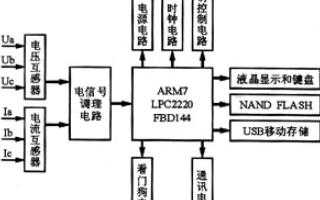 基于LPC2220FBD144芯片和SP3232...