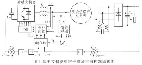 基于dSPACE单板系统DS1104试验平台实现双绕组感应发电机系统的设计