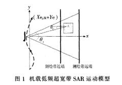 低頻超寬帶合成孔徑雷達運動的非空變相位誤差和空變相位誤差的補償