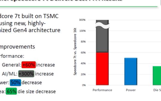 AI加速发展和摩尔定律放缓对7nm eFPGA的...